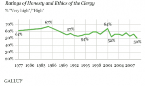 Change in Public Opinion towards Christianity