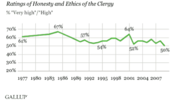 clergy-rating